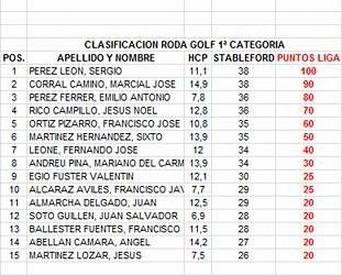 170902 ROD, Clasificación del torneo 1ª Categoría