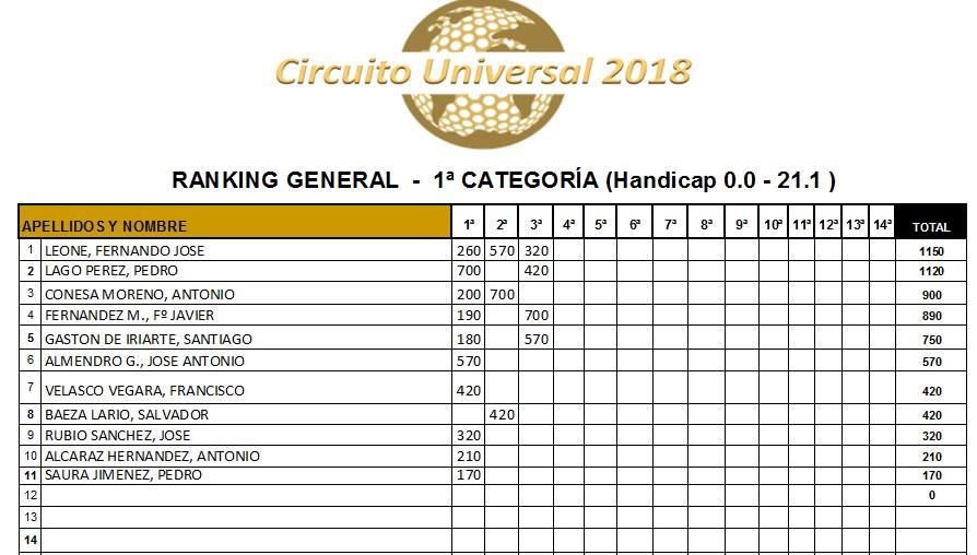 180519 SER, Universal Golf, Provisional 1ª Categoría