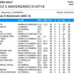 180701 LRO, Clasificación Categoría Damas