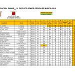 180804 LMS, Clasificación General Categoría Damas