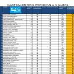 180415 AGU, Clasificación provisional del circuito (1)