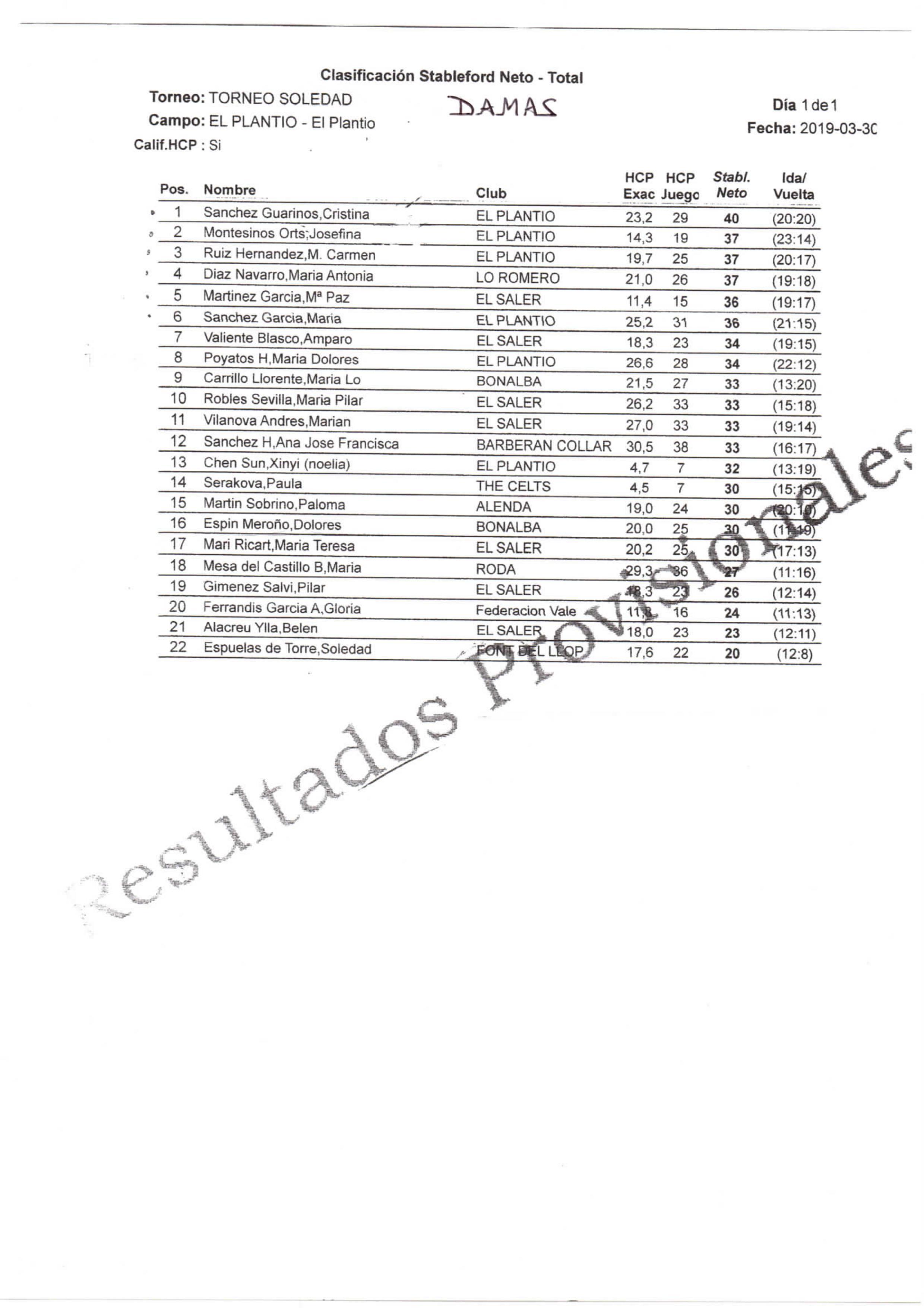 190330 PLA, Clasificación Categoría Damas