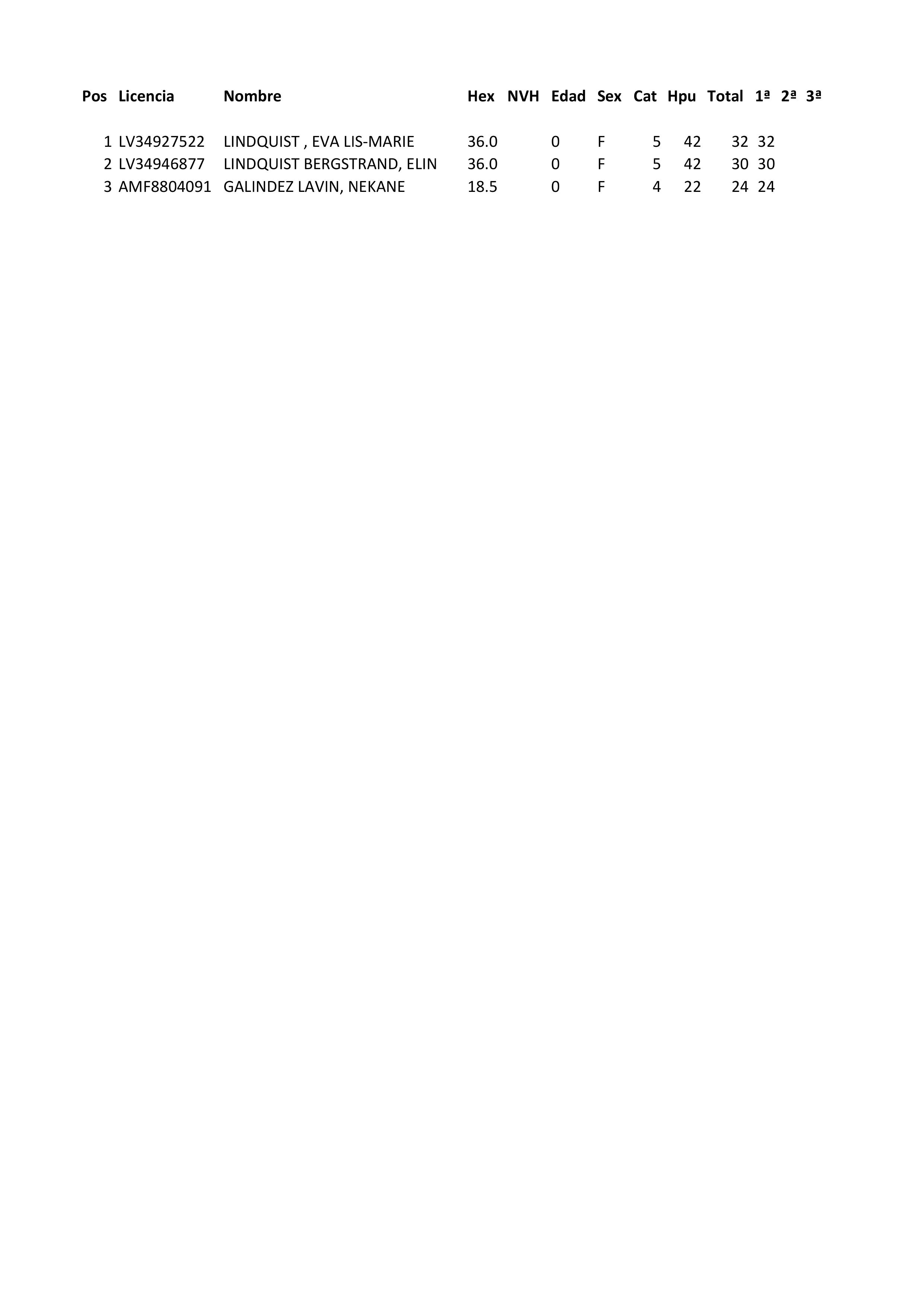 190512 NSG, Clasificación Categoría Damas