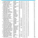 190706 ROD, Clasificación 2ª Categoría
