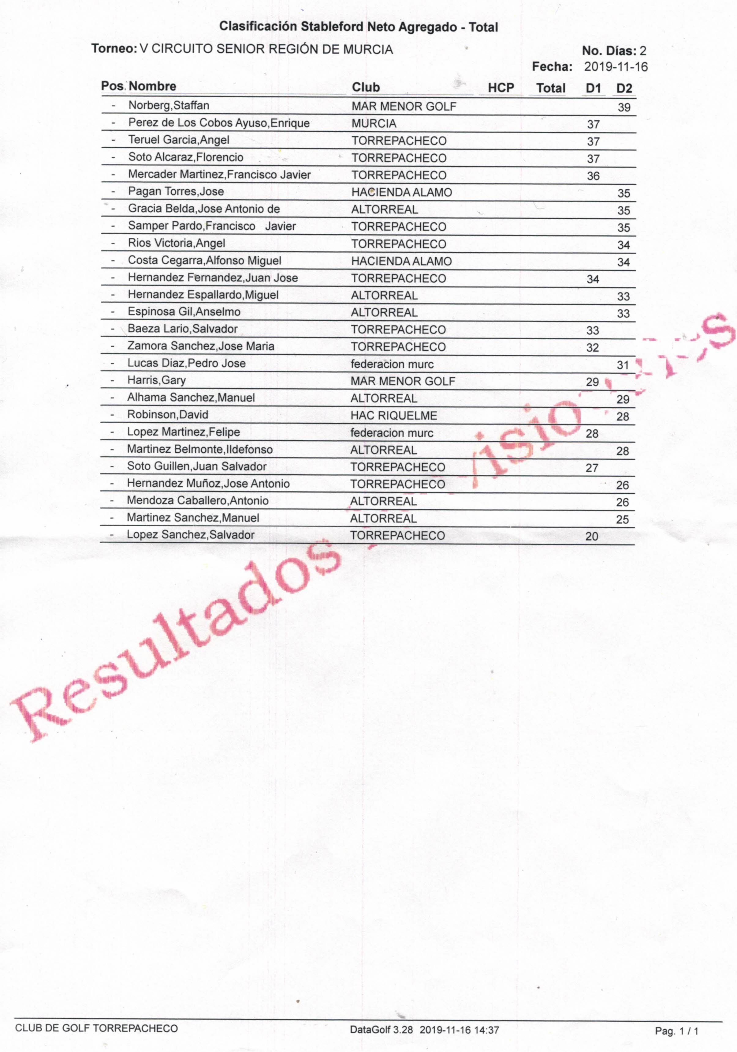 191116 TPA, Clasificación 1ª Categoría Caballeros