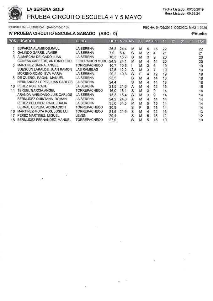 190505 SER, Clasificación del torneo (1ª jornada)