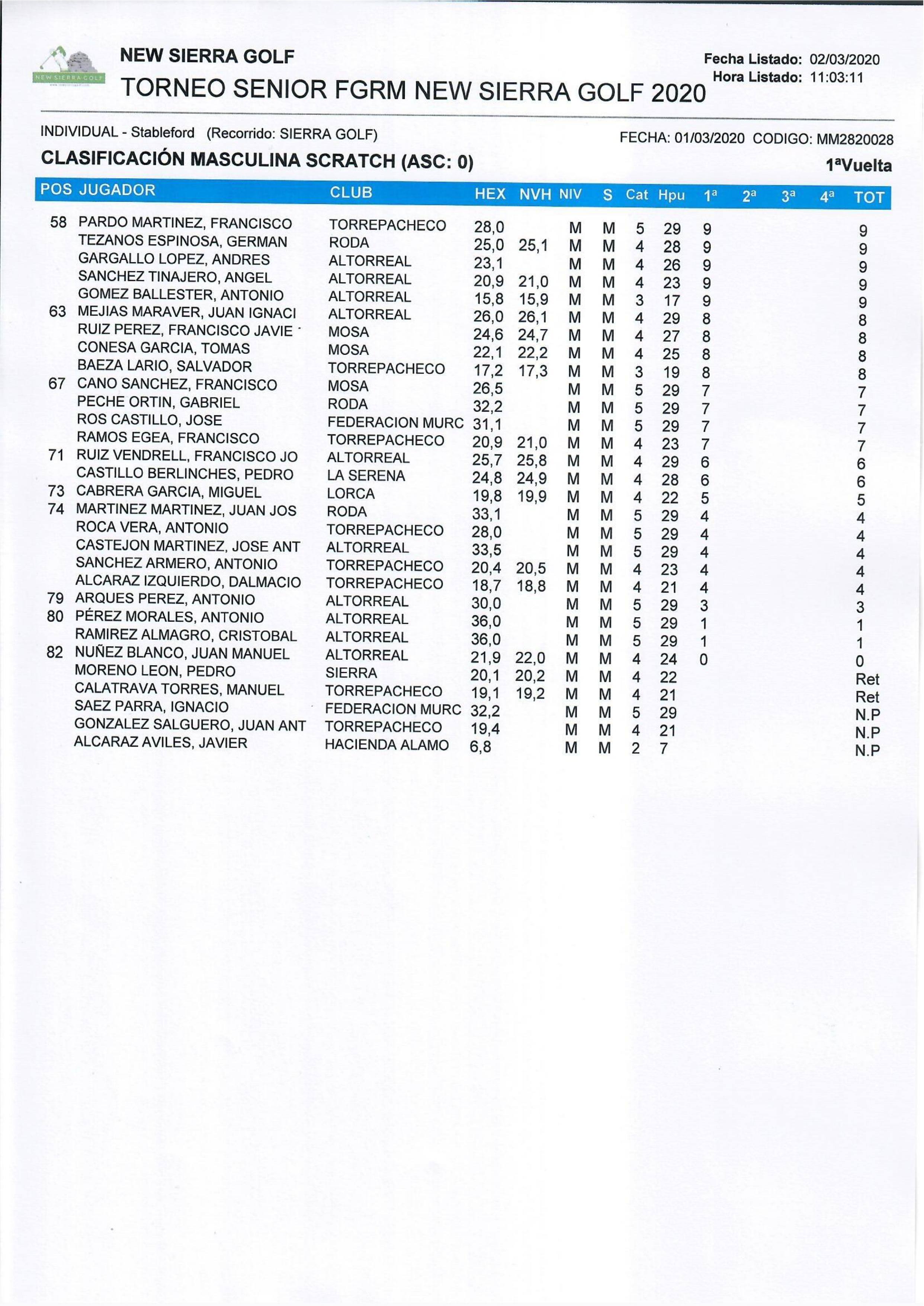 200301 ALT, Clasificación Categoría Caballeros Scratch (2)