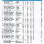 200301 ALT, Clasificación 2ª Categoría Caballeros