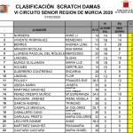 200301 ALT, Clasificación General Categoría Damas Scratch