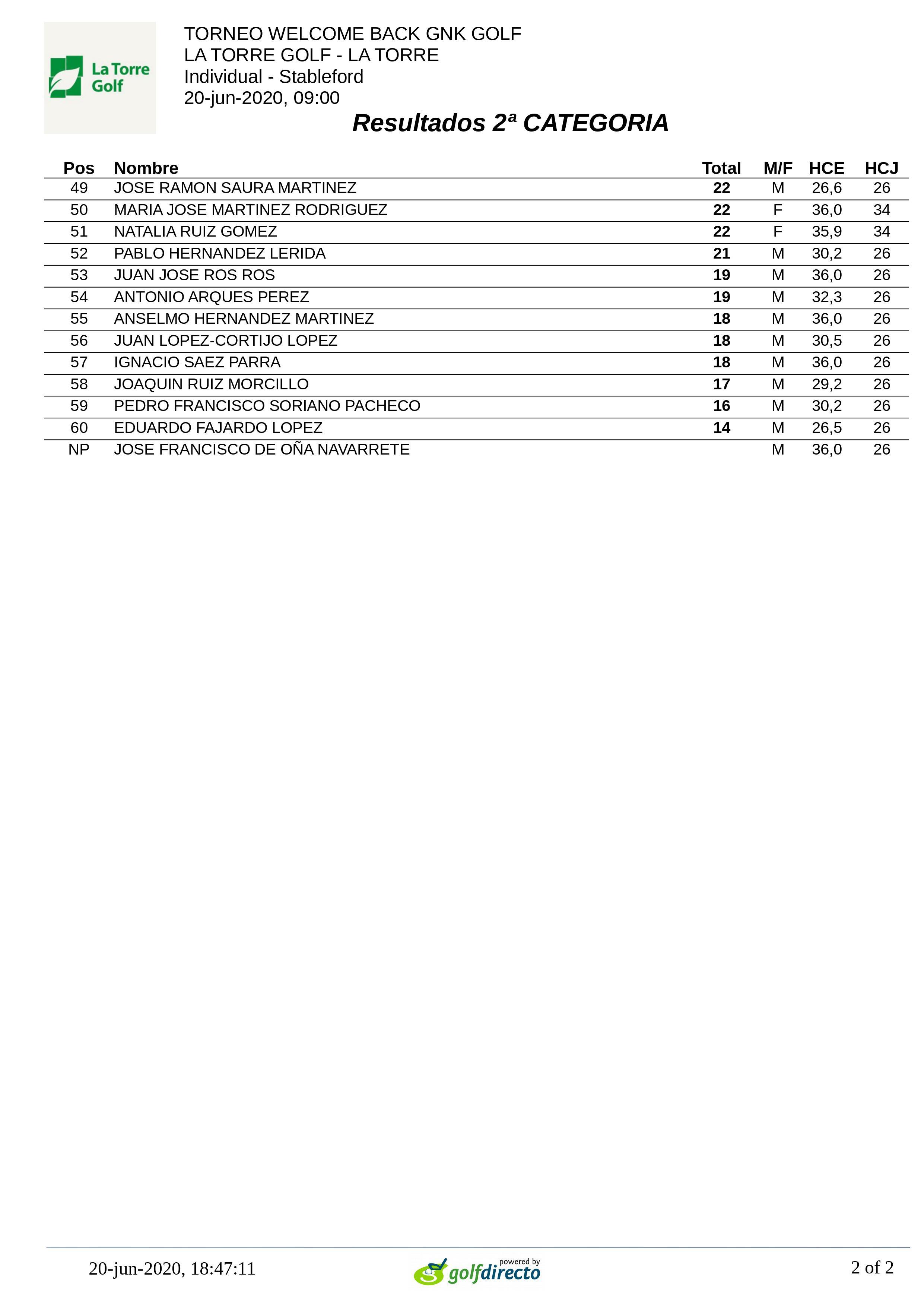 200614 LTO, Clasificación 2ª Categoría (2)