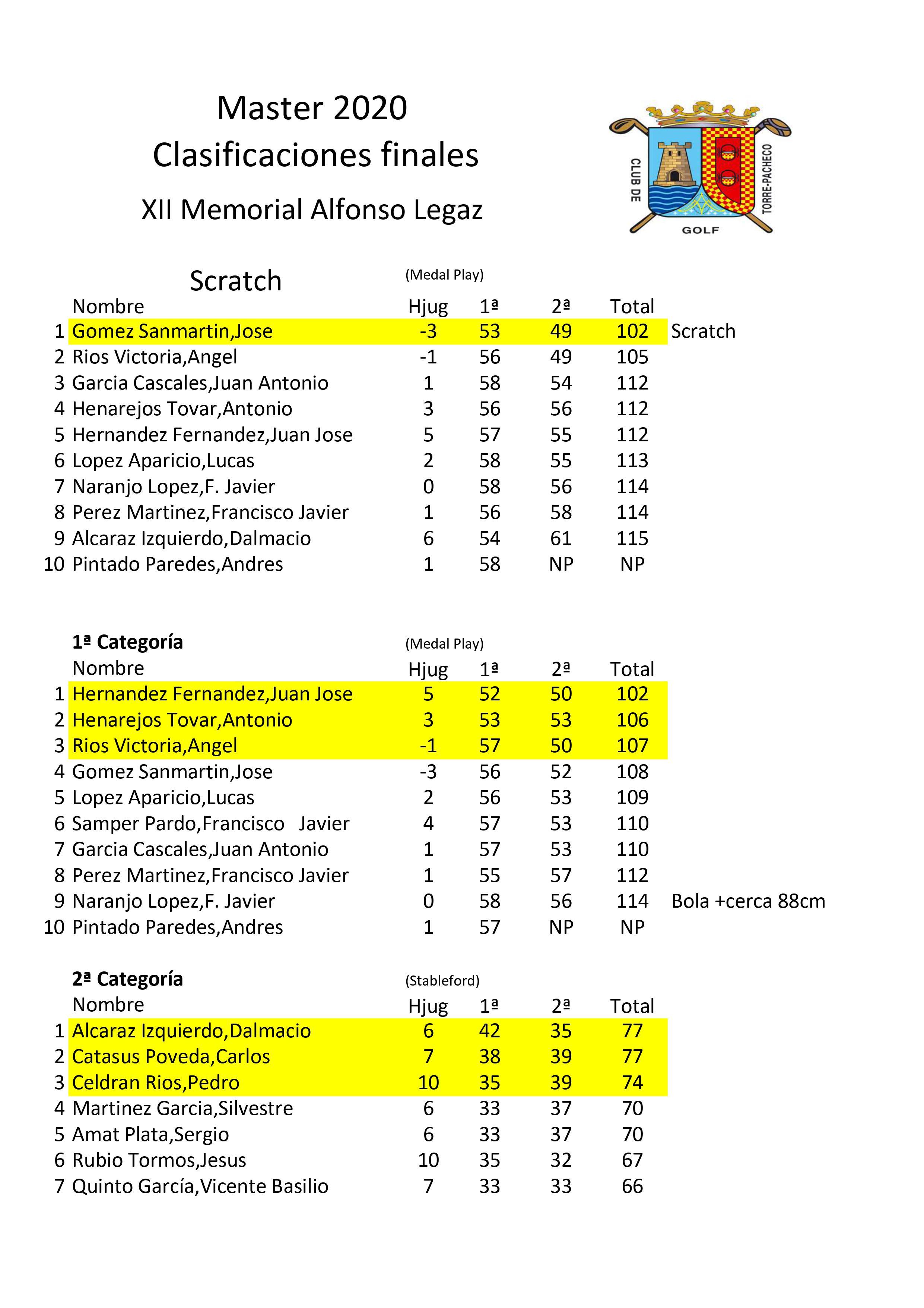 200726 TPA, Clasificaciones del torneo (1)