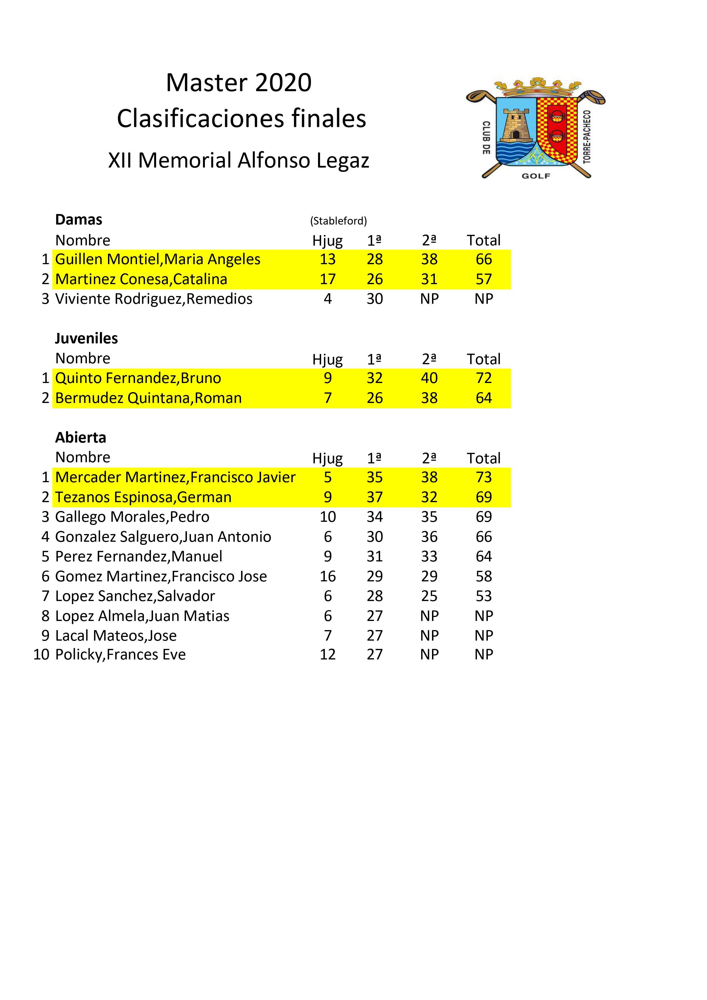 200726 TPA, Clasificaciones del torneo (2)