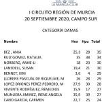 200920 LMS, Clasificación Cat. Damas