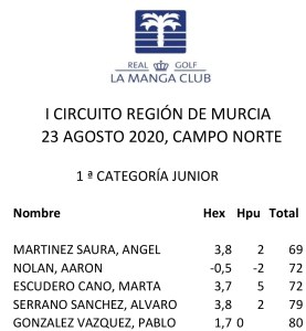 200823 LMN, Clasificación 1ª Cat. Junior