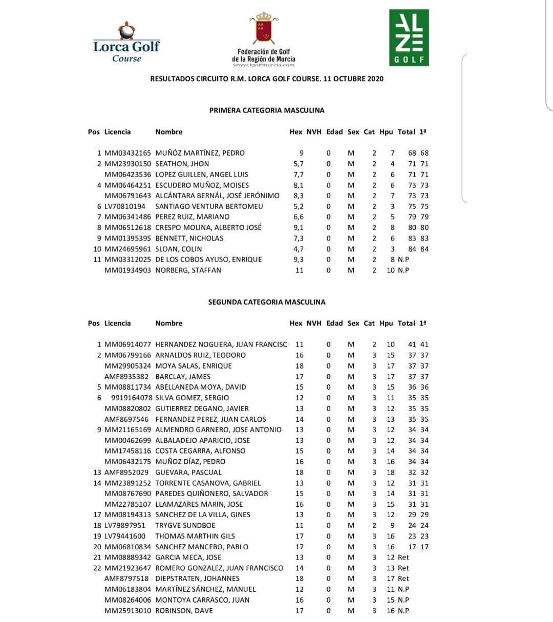 201011 LOR, Clasificación del torneo (2)