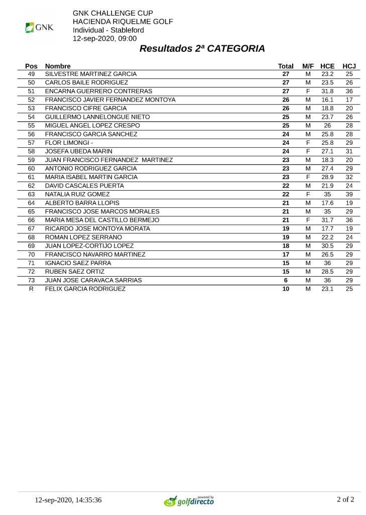 200912 HRI, Clasificación 2ª categoría (2)