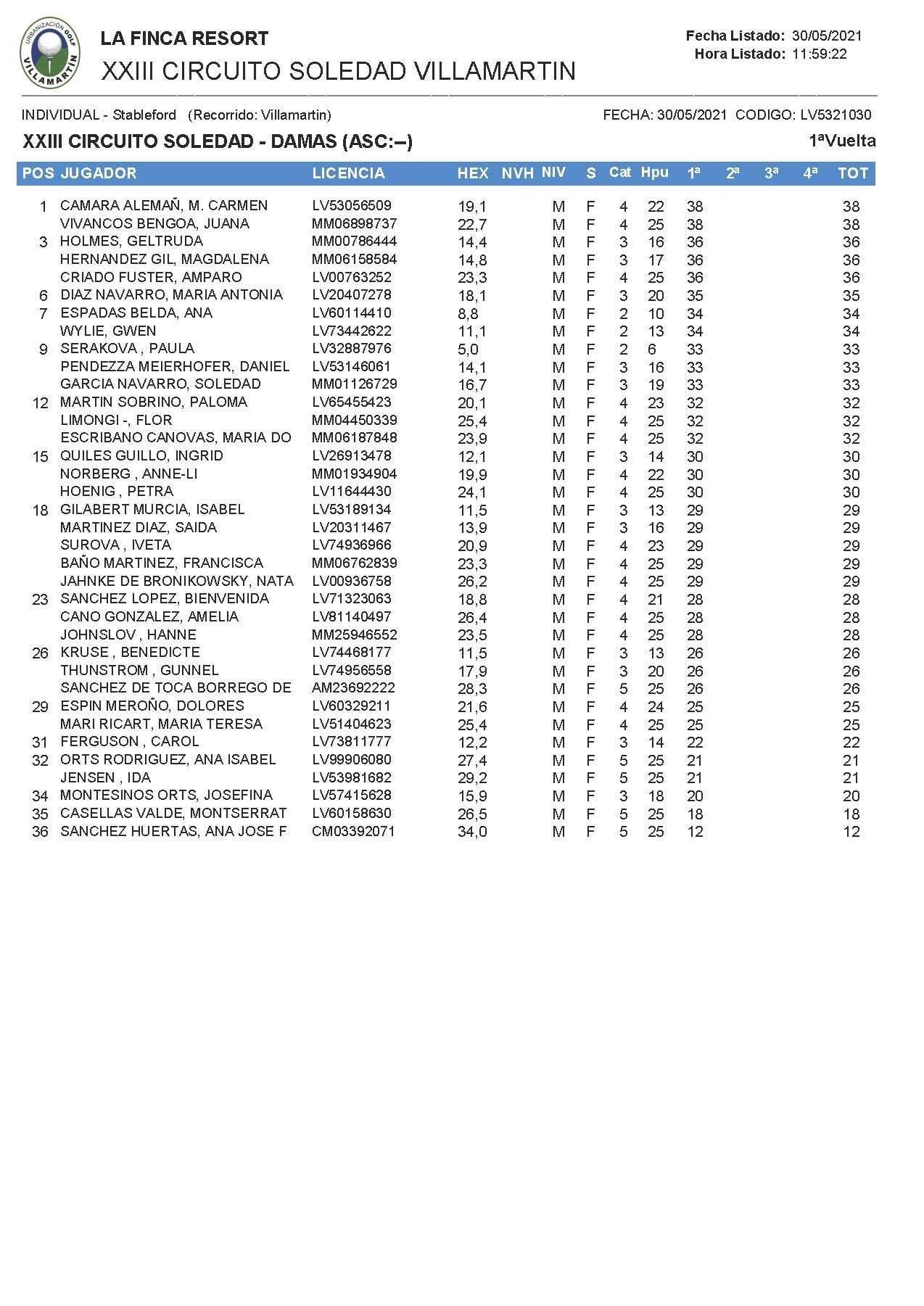 210529 VIL, Clasificación Categoría de Damas