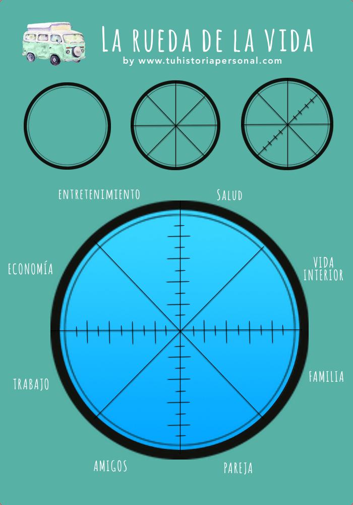 Pasos para dibujar la rueda de la vida