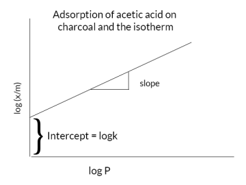 Adsorption of acetic acid on charcoal and the isotherm