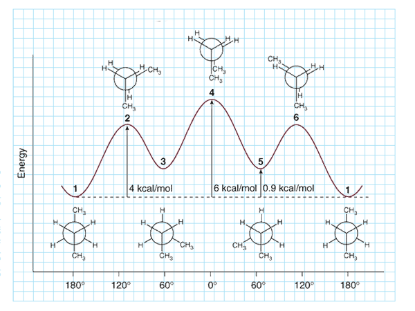 Conformation and Reactivity in Acyclic compounds