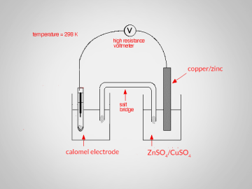 standard electrode potential of cupper and zinc