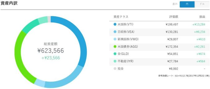 ウェルスナビ12月2日のポートフォリオ(円)