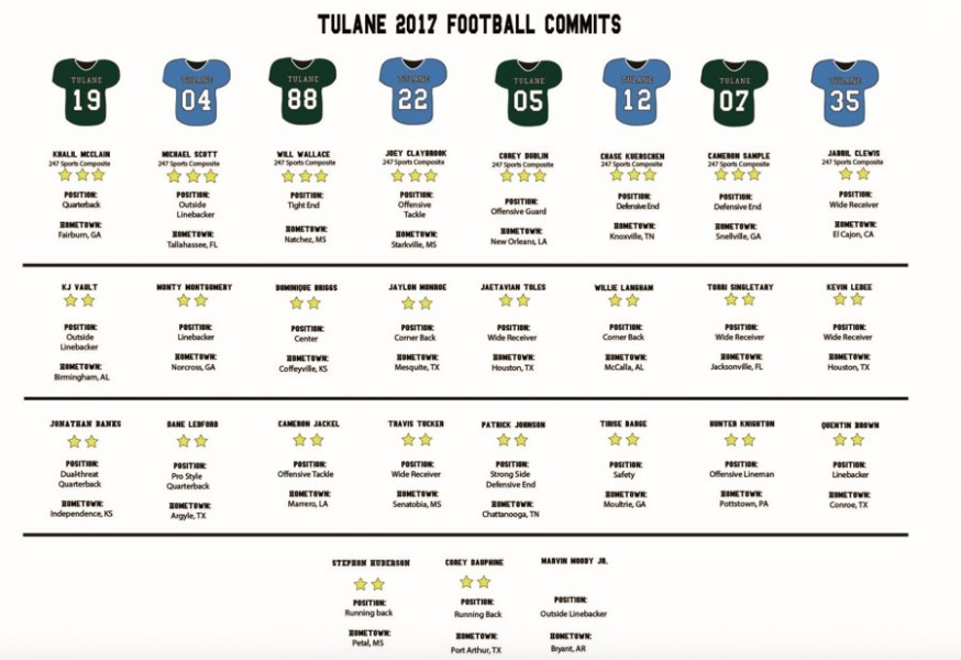 27+total+players+were+added+to+the+football+roster+on+Wednesday%2C+Feb.+1.+These+roster+additions+will+seek+to+fill+holes+in+the+Green+Wave+football+depth+chart.