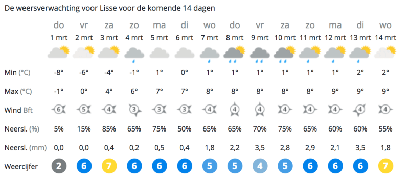 Dutch weather predictions march 1 2018