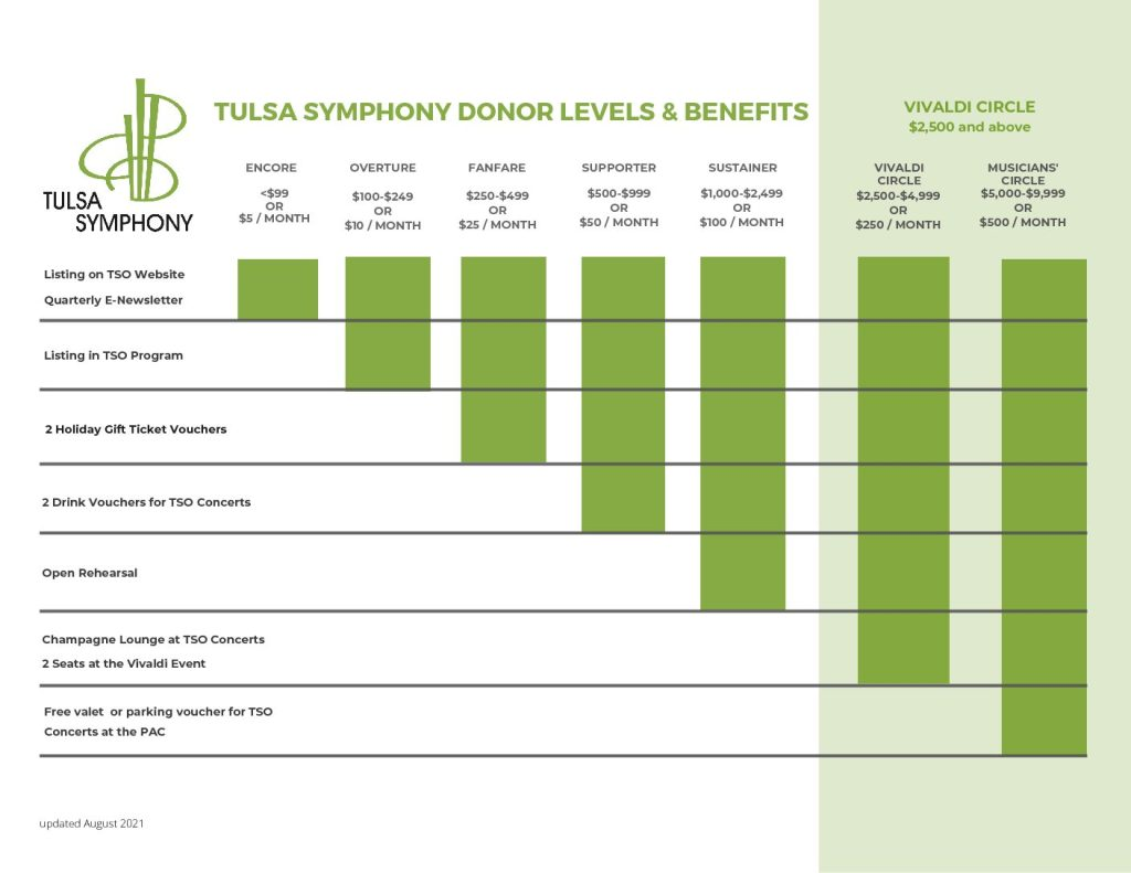 Tulsa Symphony Donor Levels and Benefits