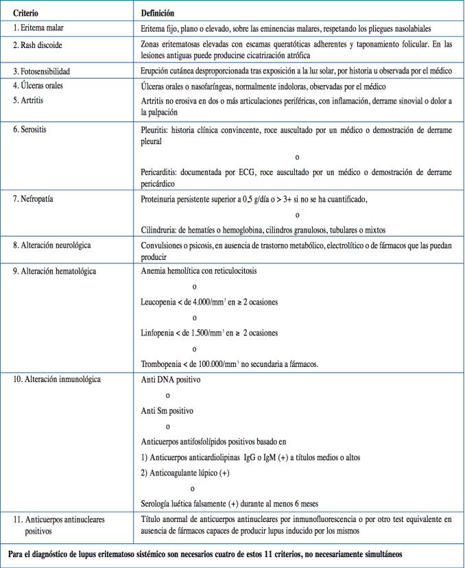 Criterios de clasificación del LES según el Colegio Americano de Reumatología