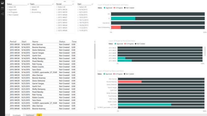 PowerBI Timesheet Investigate Dashboard