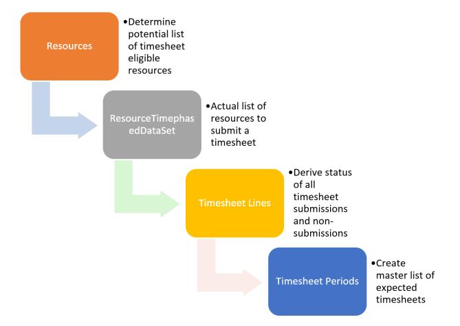 dataaccess