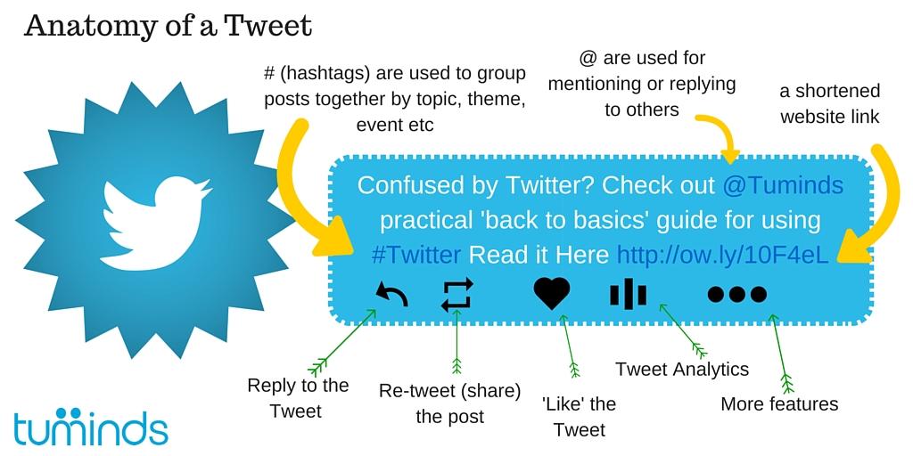 Twitter Basics Anatomy Of A Tweet Tuminds Social Media Training