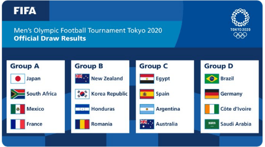 Olympics 2021 Football
