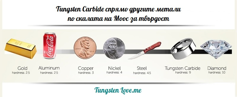 https://i1.wp.com/tungstenlove.me/userfiles/editor/image/Tungsten%20Love.me/mohs-scale-3.jpg