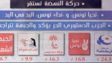 Photo of سيغما كونساي: النهضة تتصدر نوايا التصويت في الانتخابات التشريعية