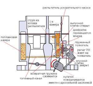 Эконостат карбюратора солекс – Эконостат карбюратора 2108 ...