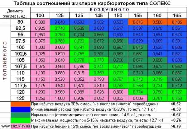 Карбюратор 21083 – Карбюратор солекс 21083: устройство ...