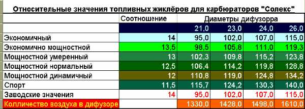Регулировка солекс 21083 – Настройка карбюратора Солекс ...