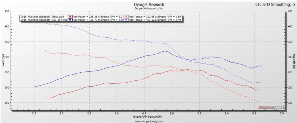 2.3L EcoBoost Dyno