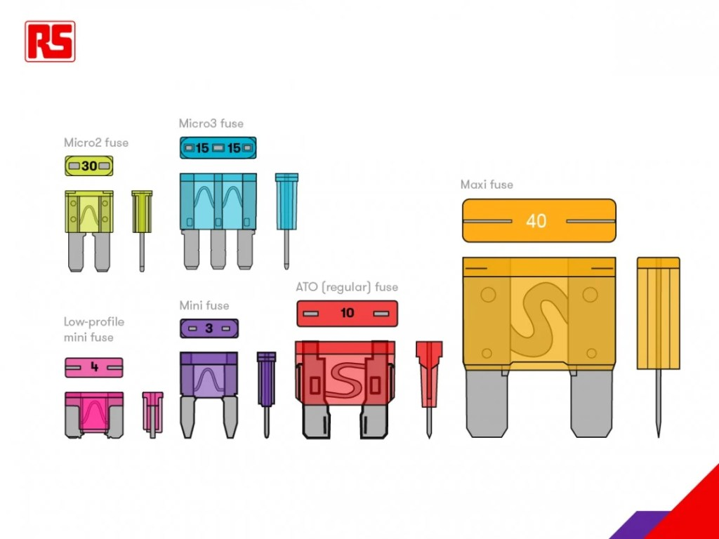 Ford Fuse Types