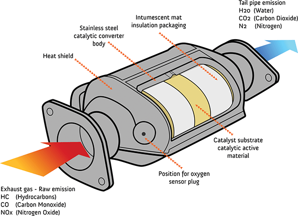 How a Catalytic Converter Works