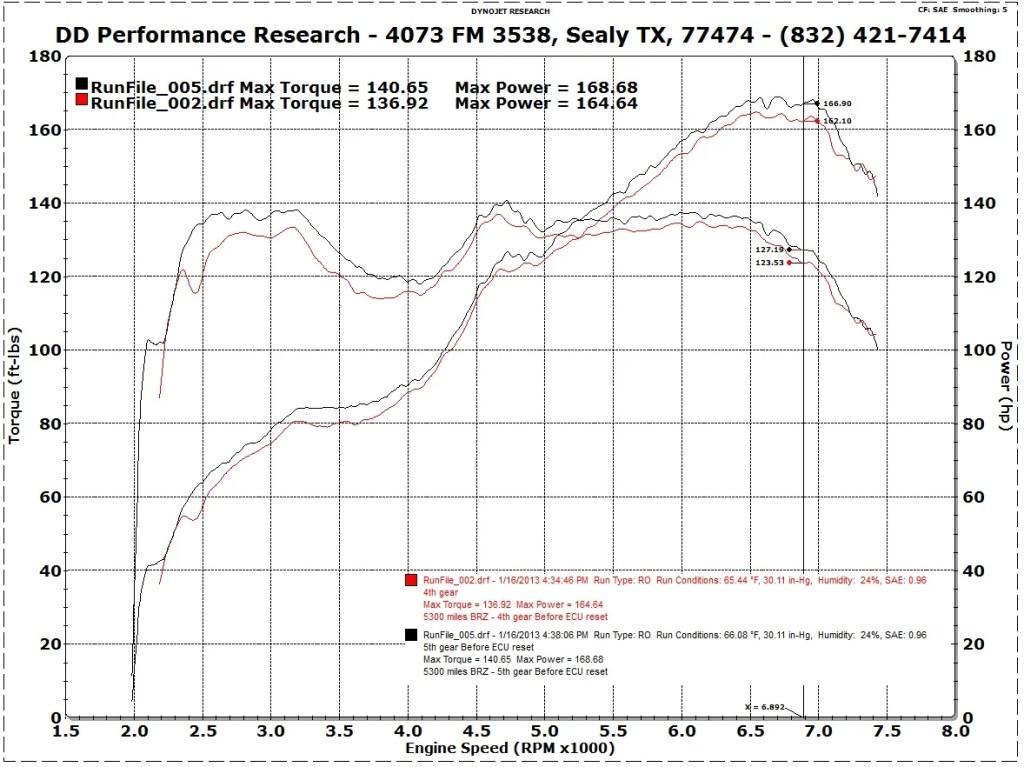 Stock BRZ Torque Dip Dyno Chart