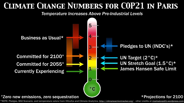 1climate-change-numbers-for-cop21-infographic-1b