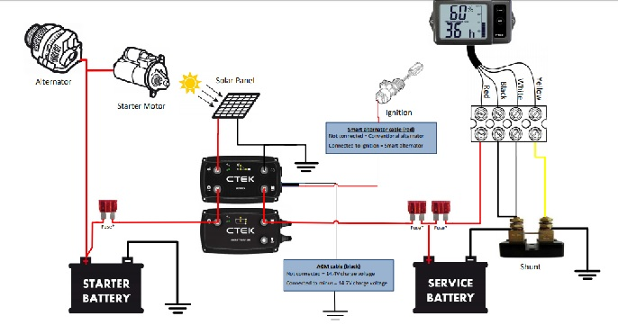 The CTEK 140A OFF ROAD CHARGING SYSTEM
