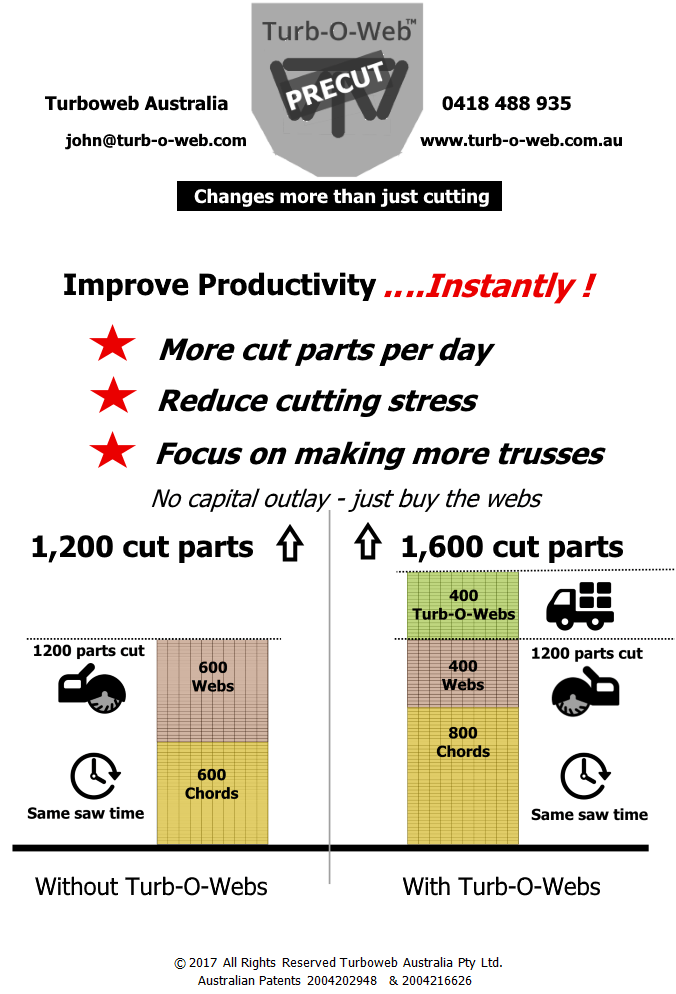 Improve productivity Instantly-more cut parts-reduce cutting stress-focus on making more trusses