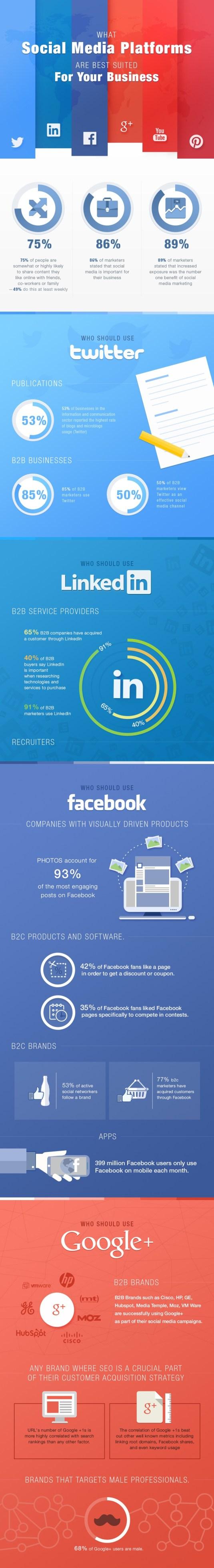Infographie les réseaux sociaux pour la communication B2B