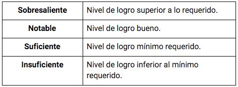 niveles_turicara