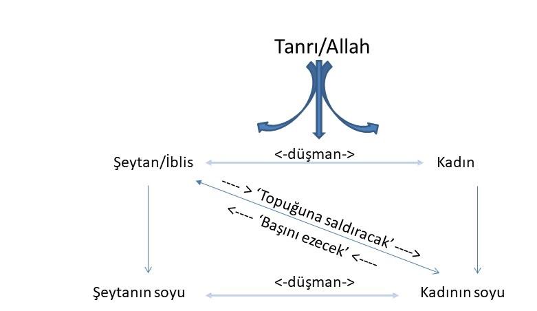 Karakterler ve Allah'ın Cennette verdiği Vaat ile olan ilişkileri