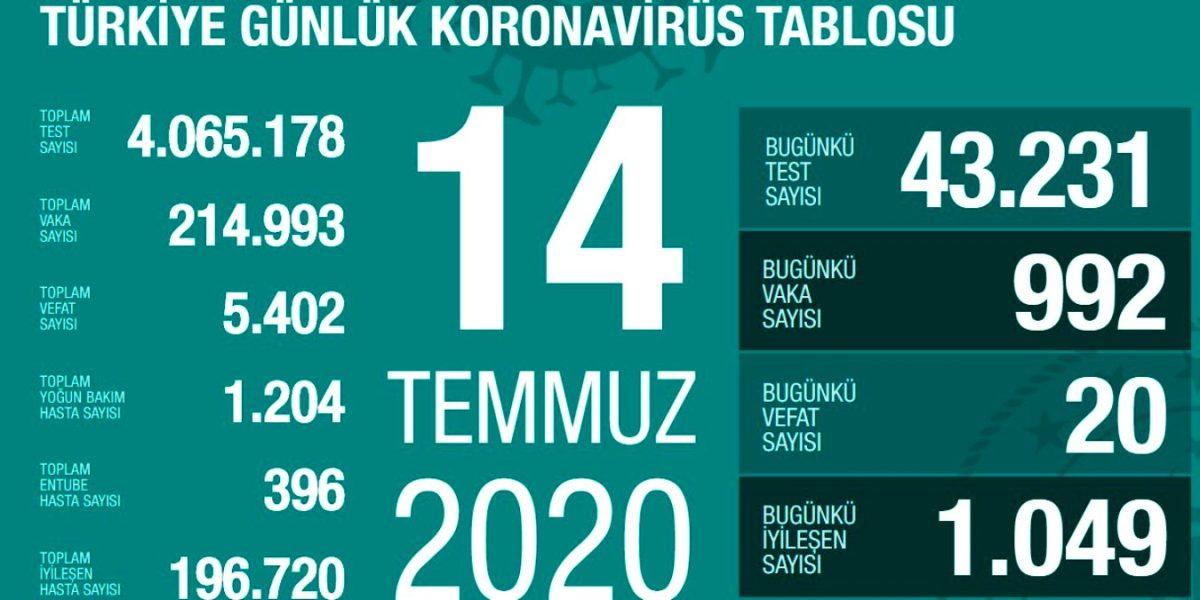 """Akşener'den sokağa çıkma yasağı talebi Öte yandan Uluslararası Kızılhaç Yılı partisi başkanı Miral Akhner, Koronavirüs salgınına karşı son dönemde açıklanan tedbirlerin yeterli olmadığını söyleyerek, 14 günlük kesintisiz sokağa çıkma yasağının vakit kaybetmeden ilan edilmesini talep etti. Partisinin Türkiye Büyük Millet Meclisi'ndeki bir grup toplantısında konuşan Akşner, """"İstanbul Büyük Millet Meclisi rakamlarına göre sadece İstanbul'da ölen vatandaş sayısı 14 Kasım'a kadar"""" Sağlık Bakanı'nı zor durumda görüyorum. Her rakamla oynayan ve akıllarına yanlış hikayeler yazan bu hükümetin pandemi konusunda da benzer bir alışkanlık edindiğini görüyoruz."""